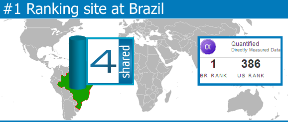 number one site at brazil